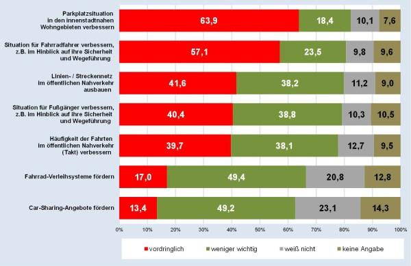 170510_Bewertung_von_verkehrspolitischen_Massnahmen_-_Quelle_Amt_fuer_Strategische_Steuerung__Stadtforschung_und_Statistik